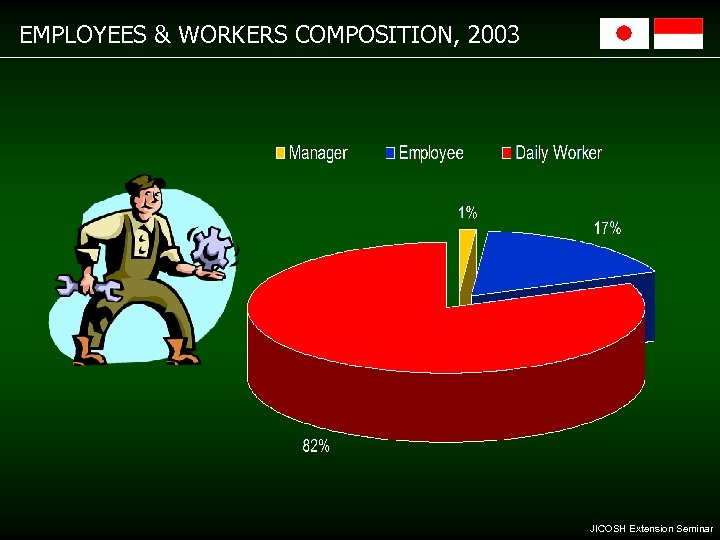 EMPLOYEES & WORKERS COMPOSITION, 2003 JICOSH Extension Seminar