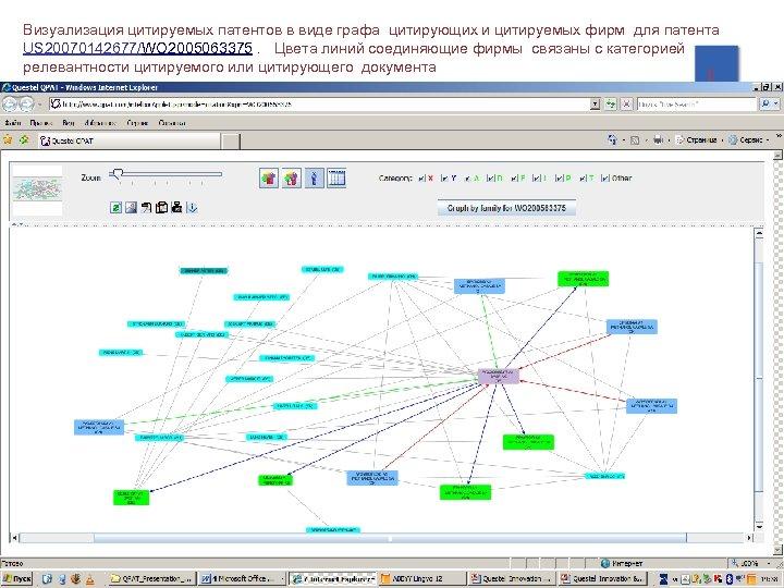 Визуализация цитируемых патентов в виде графа цитирующих и цитируемых фирм для патента US 20070142677/WO