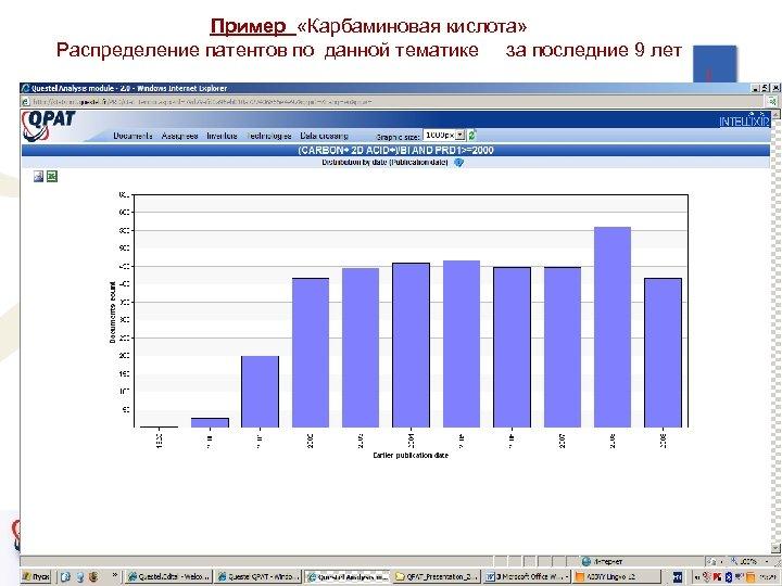 Пример «Карбаминовая кислота» Распределение патентов по данной тематике за последние 9 лет 33