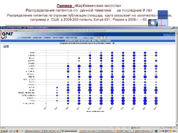 Пример «Карбаминовая кислота» Распределение патентов по данной тематике за последние 9 лет Распределение патентов