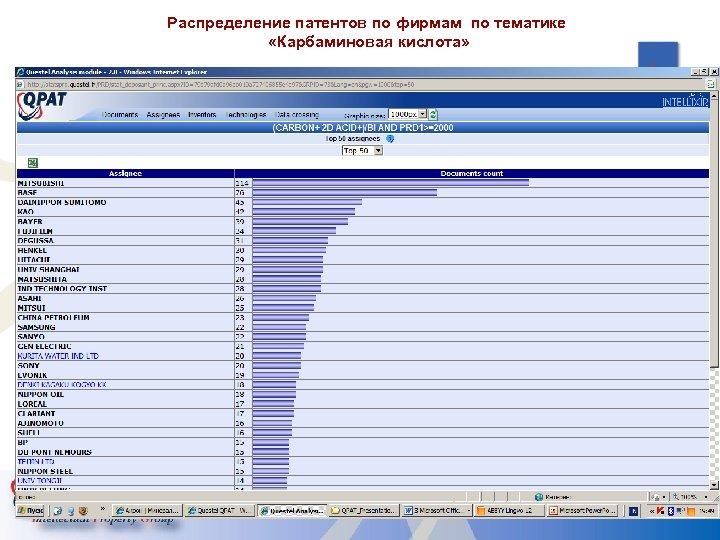 Распределение патентов по фирмам по тематике «Карбаминовая кислота» 37