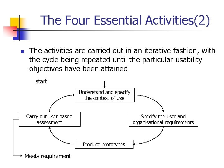 The Four Essential Activities(2) n The activities are carried out in an iterative fashion,