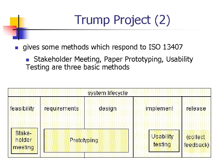 Trump Project (2) n gives some methods which respond to ISO 13407 Stakeholder Meeting,