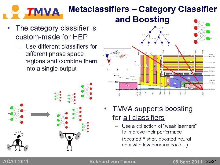 Metaclassifiers – Category Classifier and Boosting • The category classifier is custom-made for HEP