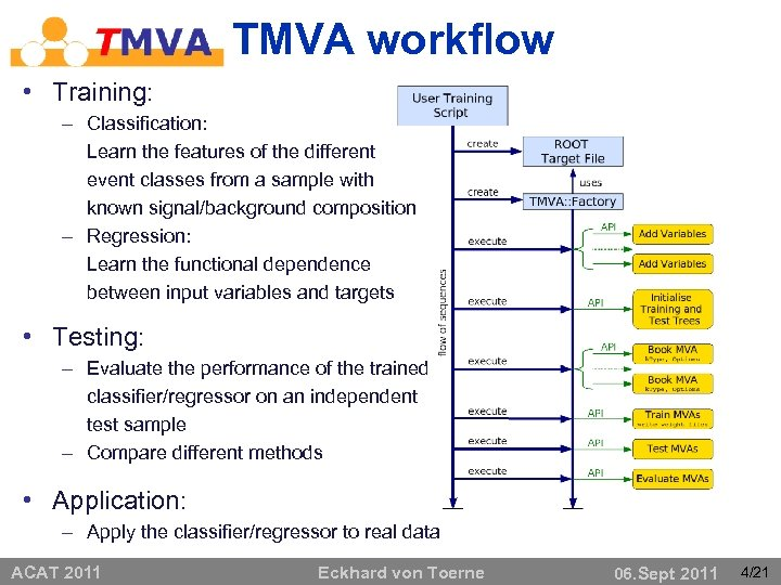 TMVA workflow • Training: – Classification: Learn the features of the different event classes