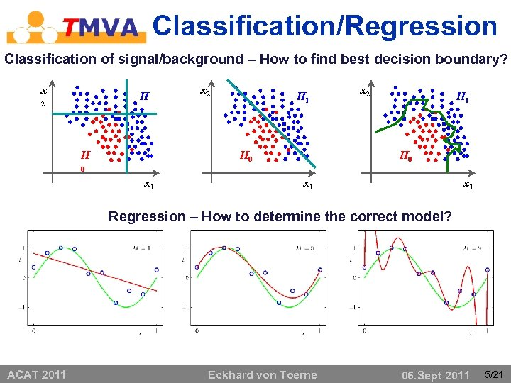 Classification/Regression Classification of signal/background – How to find best decision boundary? x H 2