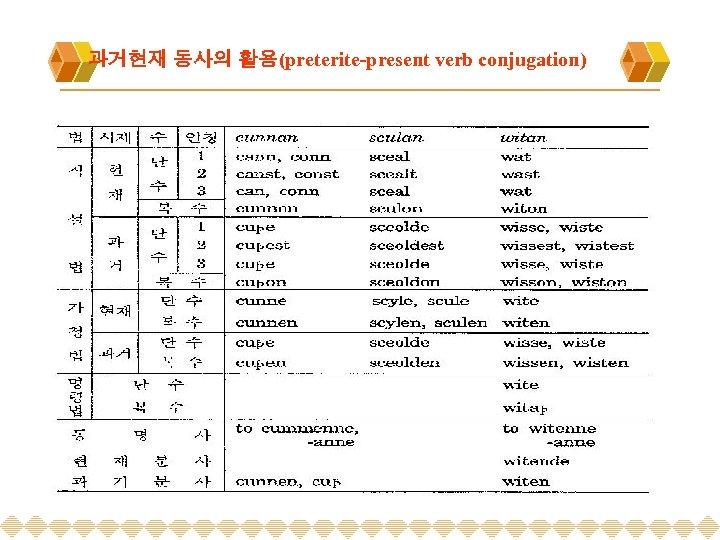 과거현재 동사의 활용(preterite-present verb conjugation)