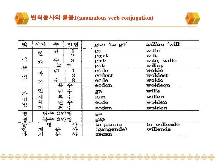 변칙동사의 활용 1(anomalous verb conjugation)