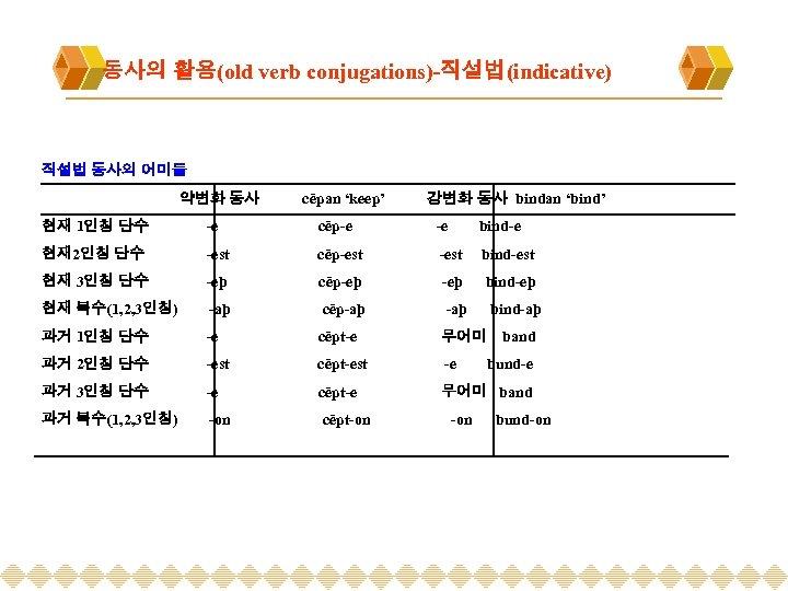 동사의 활용(old verb conjugations)-직설법(indicative) 직설법 동사의 어미들 약변화 동사 cēpan 'keep' 강변화 동사