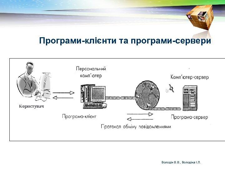 Програми-клієнти та програми-сервери Користувач Володін В. В. , Володіна І. Л.