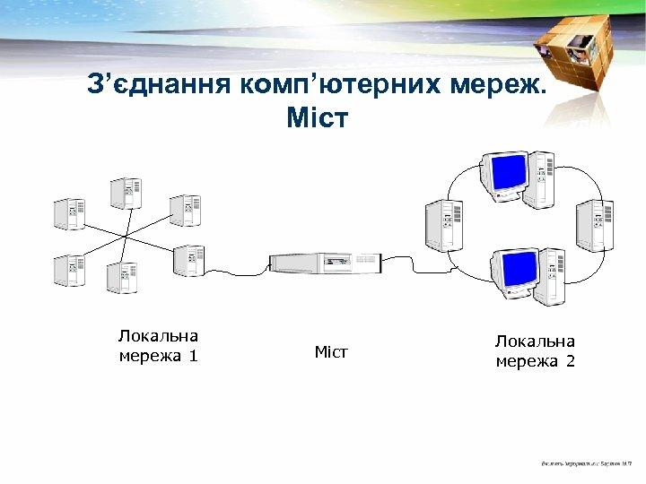 З'єднання комп'ютерних мереж. Міст Локальна мережа 1 Міст Локальна мережа 2