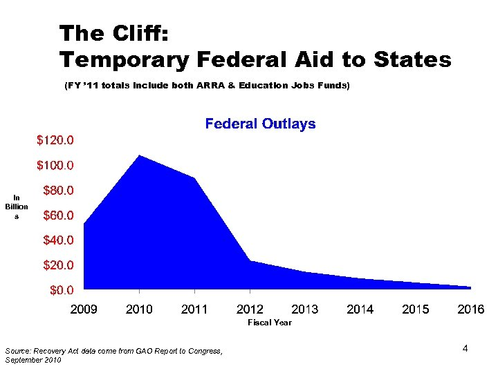 The Cliff: Temporary Federal Aid to States (FY ' 11 totals include both ARRA