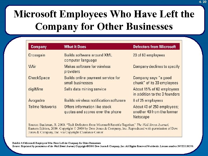 4 - 20 Microsoft Employees Who Have Left the Company for Other Businesses Exhibit