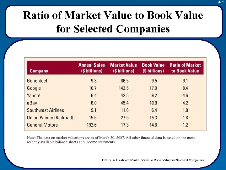 4 - 5 Ratio of Market Value to Book Value for Selected Companies Exhibit