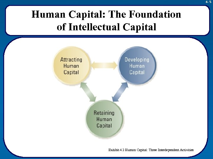 4 - 8 Human Capital: The Foundation of Intellectual Capital Exhibit 4. 2 Human