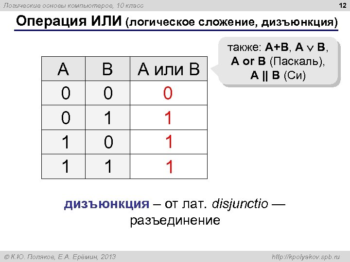 12 Логические основы компьютеров, 10 класс Операция ИЛИ (логическое сложение, дизъюнкция) A B А