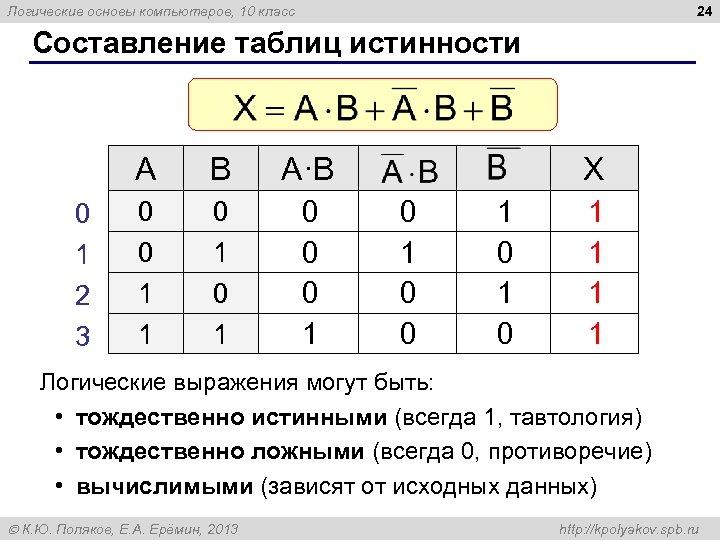 24 Логические основы компьютеров, 10 класс Составление таблиц истинности A 0 1 2 3