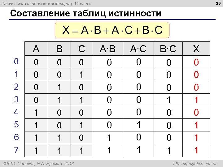25 Логические основы компьютеров, 10 класс Составление таблиц истинности A 0 1 2 3