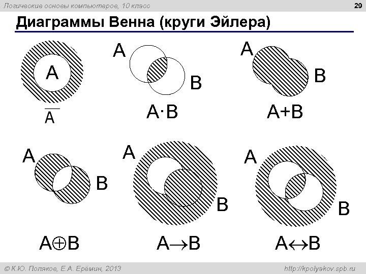 29 Логические основы компьютеров, 10 класс Диаграммы Венна (круги Эйлера) A A A B
