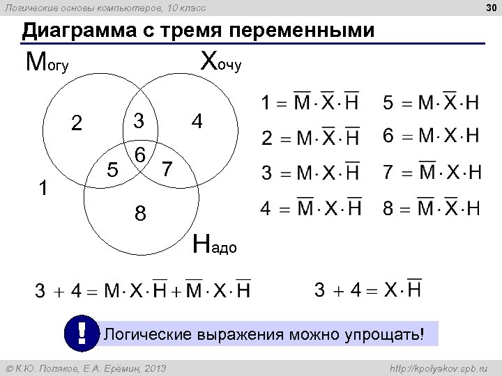 30 Логические основы компьютеров, 10 класс Диаграмма с тремя переменными Хочу Могу 3 2