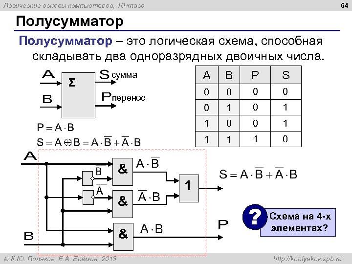 64 Логические основы компьютеров, 10 класс Полусумматор – это логическая схема, способная складывать два
