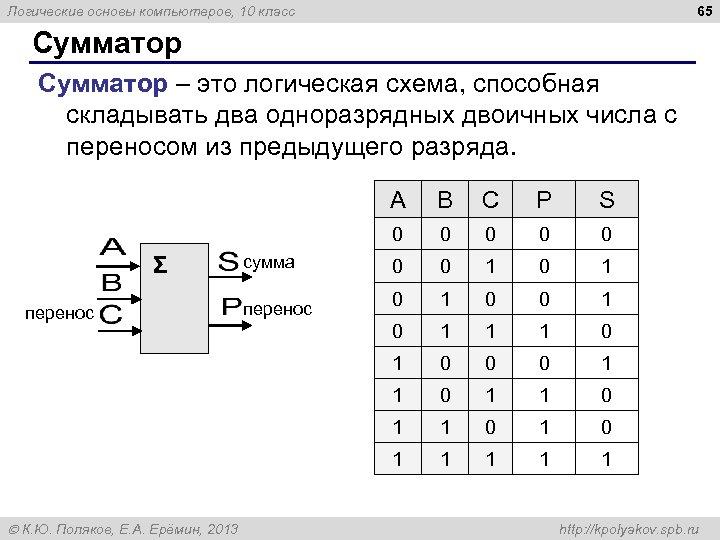 65 Логические основы компьютеров, 10 класс Сумматор – это логическая схема, способная складывать два