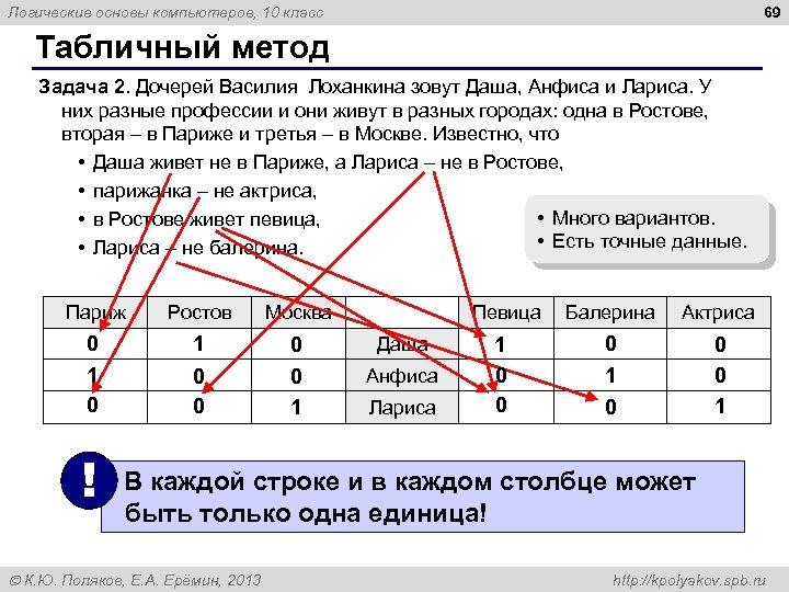 69 Логические основы компьютеров, 10 класс Табличный метод Задача 2. Дочерей Василия Лоханкина зовут