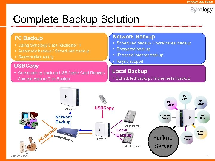 Synology Disk Station Complete Backup Solution Network Backup PC Backup • • • Using