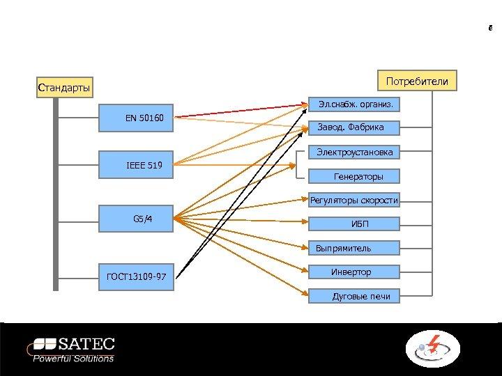 בחירת תקן לפי סוג הצרכן Потребители Стандарты Эл. снабж. организ. EN 50160 Завод.