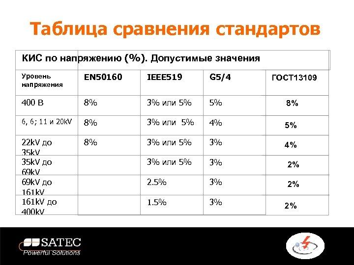 Таблица сравнения стандартов КИС по напряжению (%). Допустимые значения Уровень напряжения EN 50160 IEEE