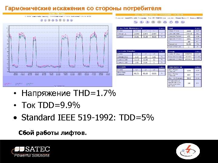 Гармонические искажения со стороны потребителя • Напряжение THD=1. 7% • Ток TDD=9. 9% •