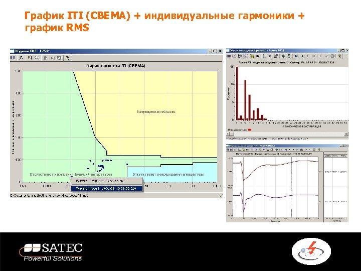 График ITI (CBEMA) + индивидуальные гармоники + график RMS