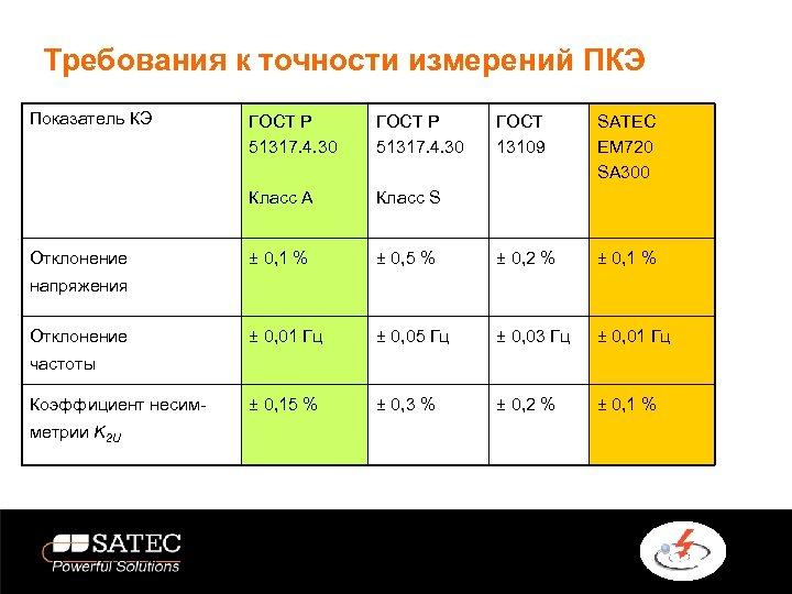 Требования к точности измерений ПКЭ Показатель КЭ ГОСТ Р 51317. 4. 30 Класс А