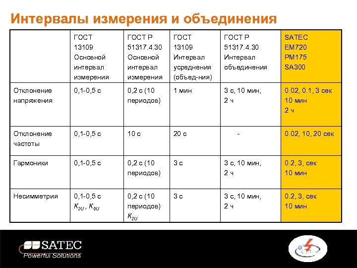 Интервалы измерения и объединения ГОСТ 13109 Основной интервал измерения ГОСТ Р 51317. 4. 30
