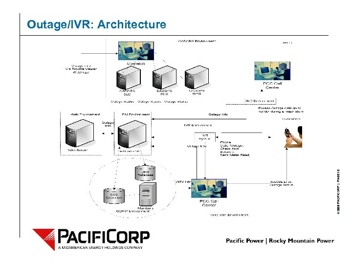 © 2006 PACIFICORP | PAGE 10 Outage/IVR: Architecture
