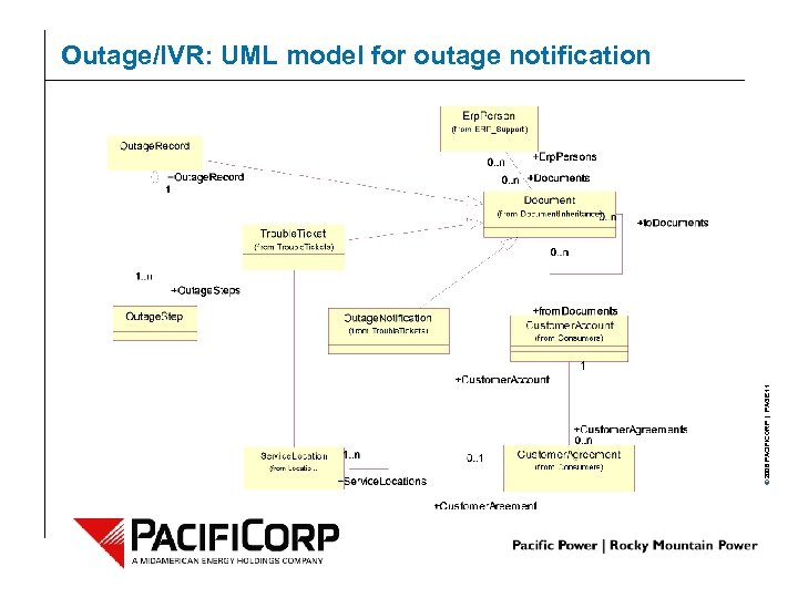 © 2006 PACIFICORP | PAGE 11 Outage/IVR: UML model for outage notification