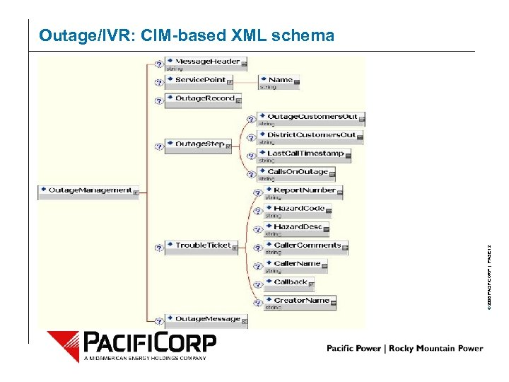 © 2006 PACIFICORP | PAGE 12 Outage/IVR: CIM-based XML schema