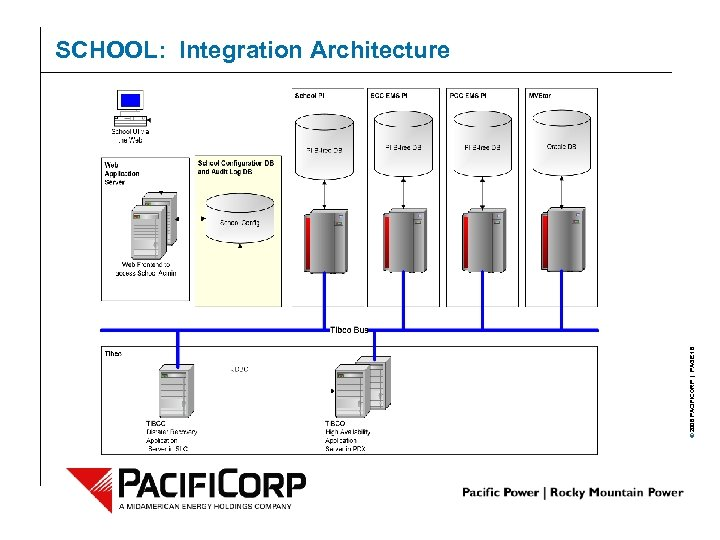 © 2006 PACIFICORP | PAGE 16 SCHOOL: Integration Architecture