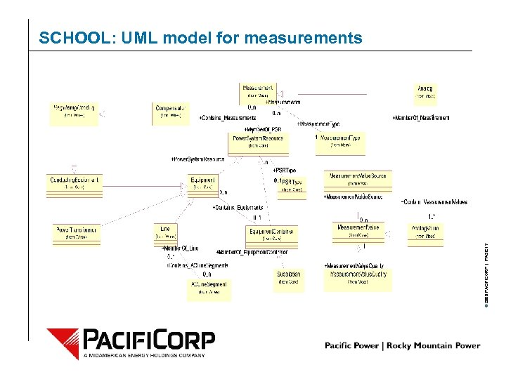 © 2006 PACIFICORP | PAGE 17 SCHOOL: UML model for measurements