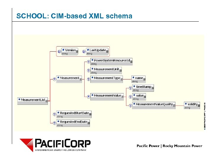 © 2006 PACIFICORP | PAGE 18 SCHOOL: CIM-based XML schema
