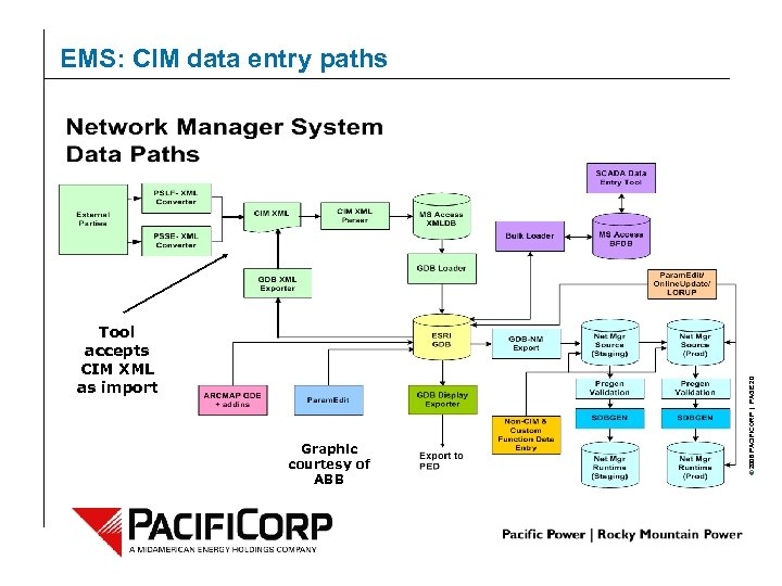 Tool accepts CIM XML as import Graphic courtesy of ABB © 2006 PACIFICORP  