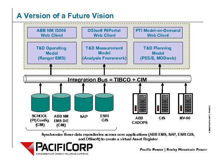 A Version of a Future Vision ABB NM IS 500 Web Client OSIsoft Rt.