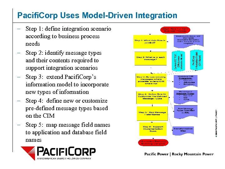 – Step 1: define integration scenario according to business process needs – Step 2: