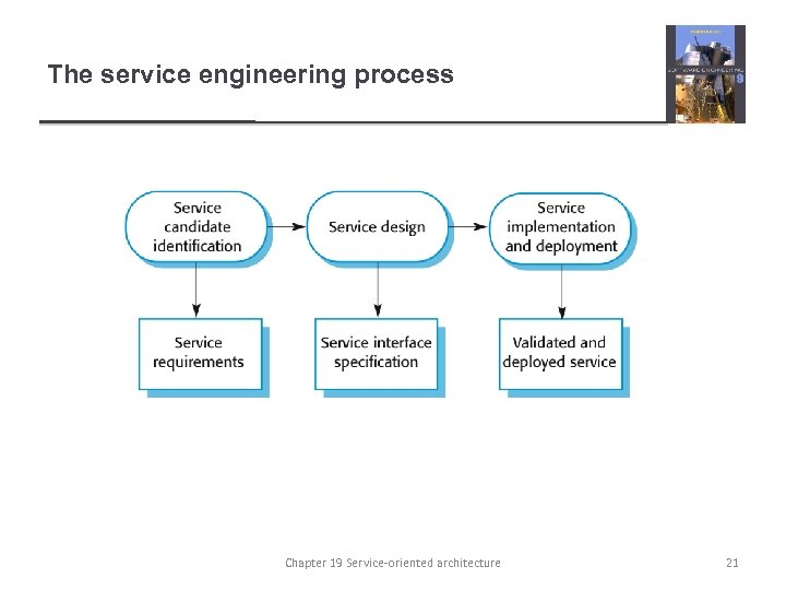 The service engineering process Chapter 19 Service-oriented architecture 21
