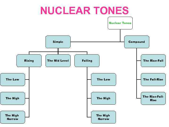 NUCLEAR TONES Nuclear Tones Simple Rising The Mid Level Compound Falling The Rise-Fall The