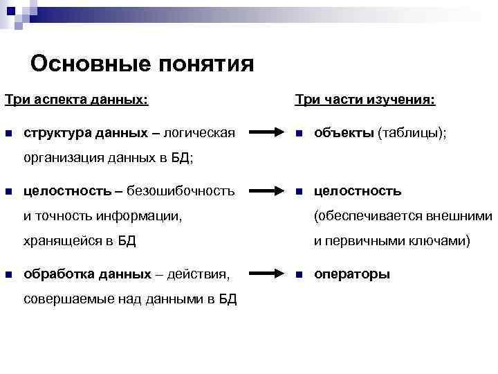 Основные понятия Три аспекта данных: n структура данных – логическая Три части изучения: n