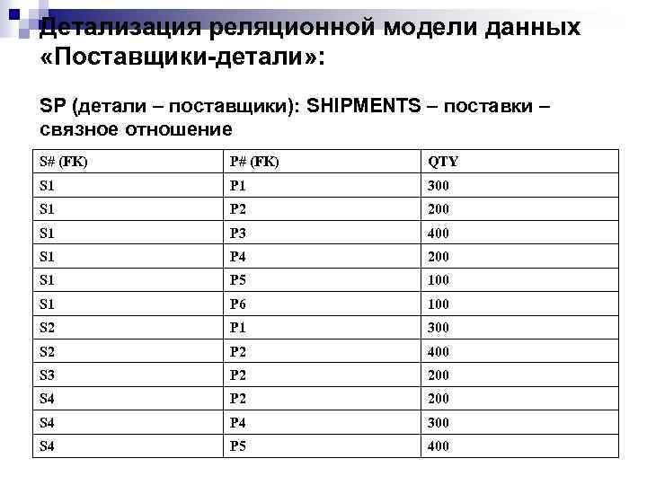 Детализация реляционной модели данных «Поставщики-детали» : SP (детали – поставщики): SHIPMENTS – поставки –