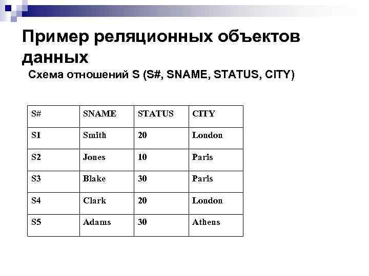 Пример реляционных объектов данных Схема отношений S (S#, SNAME, STATUS, CITY) S# SNAME STATUS