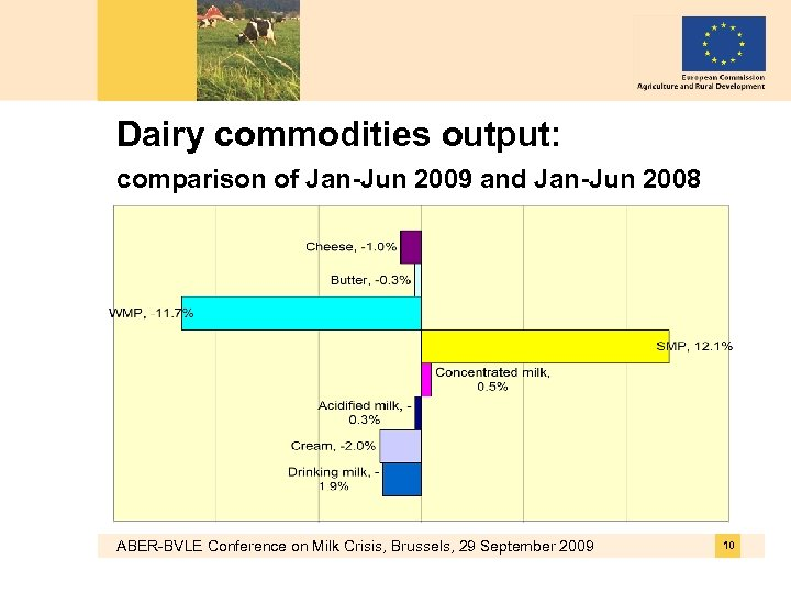 Dairy commodities output: comparison of Jan-Jun 2009 and Jan-Jun 2008 ABER-BVLE Conference on Milk