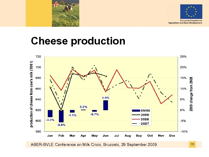 Cheese production ABER-BVLE Conference on Milk Crisis, Brussels, 29 September 2009 11